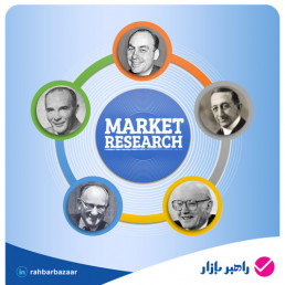 Founders of Marketing Research